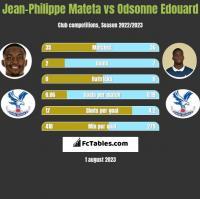 Jean-Philippe Mateta vs Odsonne Edouard h2h player stats