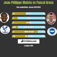 Jean-Philippe Mateta vs Pascal Gross h2h player stats