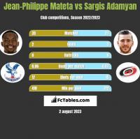 Jean-Philippe Mateta vs Sargis Adamyan h2h player stats