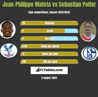 Jean-Philippe Mateta vs Sebastian Polter h2h player stats