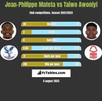 Jean-Philippe Mateta vs Taiwo Awoniyi h2h player stats