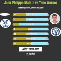 Jean-Philippe Mateta vs Timo Werner h2h player stats