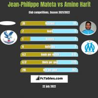 Jean-Philippe Mateta vs Amine Harit h2h player stats