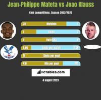 Jean-Philippe Mateta vs Joao Klauss h2h player stats