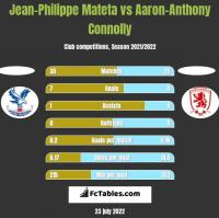 Jean-Philippe Mateta vs Aaron-Anthony Connolly h2h player stats