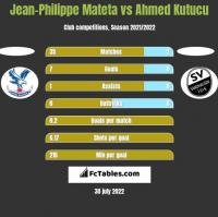Jean-Philippe Mateta vs Ahmed Kutucu h2h player stats