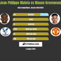 Jean-Philippe Mateta vs Mason Greenwood h2h player stats