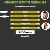 Jean-Pierre Rhyner vs Antonio Luna h2h player stats