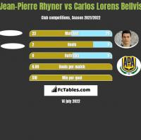 Jean-Pierre Rhyner vs Carlos Lorens Bellvis h2h player stats