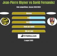 Jean-Pierre Rhyner vs David Fernandez h2h player stats