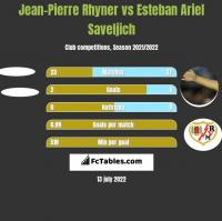 Jean-Pierre Rhyner vs Esteban Ariel Saveljich h2h player stats