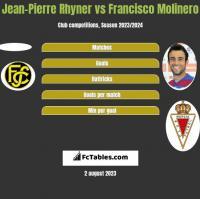 Jean-Pierre Rhyner vs Francisco Molinero h2h player stats