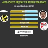 Jean-Pierre Rhyner vs Keziah Veendorp h2h player stats