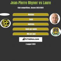 Jean-Pierre Rhyner vs Laure h2h player stats