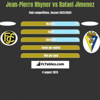 Jean-Pierre Rhyner vs Rafael Jimenez h2h player stats