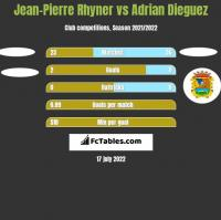 Jean-Pierre Rhyner vs Adrian Dieguez h2h player stats
