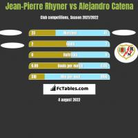 Jean-Pierre Rhyner vs Alejandro Catena h2h player stats