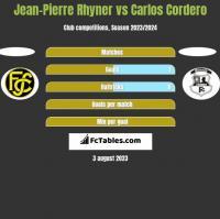 Jean-Pierre Rhyner vs Carlos Cordero h2h player stats
