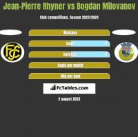 Jean-Pierre Rhyner vs Bogdan Milovanov h2h player stats