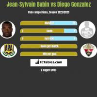 Jean-Sylvain Babin vs Diego Gonzalez h2h player stats