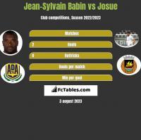 Jean-Sylvain Babin vs Josue h2h player stats