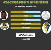 Jean-Sylvain Babin vs Luis Hernandez h2h player stats