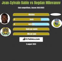 Jean-Sylvain Babin vs Bogdan Milovanov h2h player stats