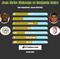 Jean-Victor Makengo vs Benjamin Andre h2h player stats