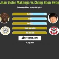 Jean-Victor Makengo vs Chang-Hoon Kwon h2h player stats