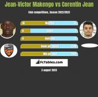 Jean-Victor Makengo vs Corentin Jean h2h player stats
