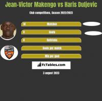 Jean-Victor Makengo vs Haris Duljevic h2h player stats