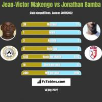 Jean-Victor Makengo vs Jonathan Bamba h2h player stats