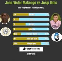Jean-Victor Makengo vs Josip Ilicic h2h player stats