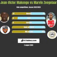 Jean-Victor Makengo vs Marvin Zeegelaar h2h player stats