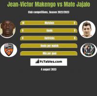Jean-Victor Makengo vs Mate Jajalo h2h player stats