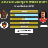 Jean-Victor Makengo vs Mathieu Dossevi h2h player stats