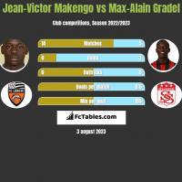 Jean-Victor Makengo vs Max-Alain Gradel h2h player stats