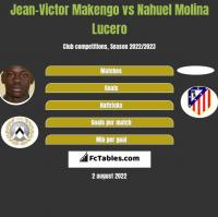Jean-Victor Makengo vs Nahuel Molina Lucero h2h player stats