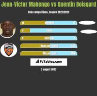 Jean-Victor Makengo vs Quentin Boisgard h2h player stats