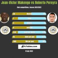 Jean-Victor Makengo vs Roberto Pereyra h2h player stats