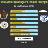 Jean-Victor Makengo vs Thomas Ouwejan h2h player stats