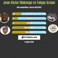 Jean-Victor Makengo vs Tolgay Arslan h2h player stats