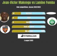 Jean-Victor Makengo vs Lamine Fomba h2h player stats