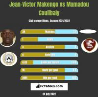 Jean-Victor Makengo vs Mamadou Coulibaly h2h player stats