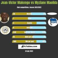 Jean-Victor Makengo vs Myziane Maolida h2h player stats