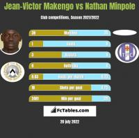 Jean-Victor Makengo vs Nathan Minpole h2h player stats