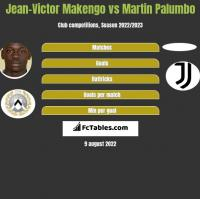 Jean-Victor Makengo vs Martin Palumbo h2h player stats