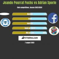 Jeando Pourrat Fuchs vs Adrian Sporle h2h player stats