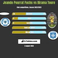 Jeando Pourrat Fuchs vs Birama Toure h2h player stats