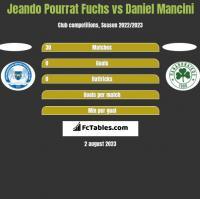 Jeando Pourrat Fuchs vs Daniel Mancini h2h player stats